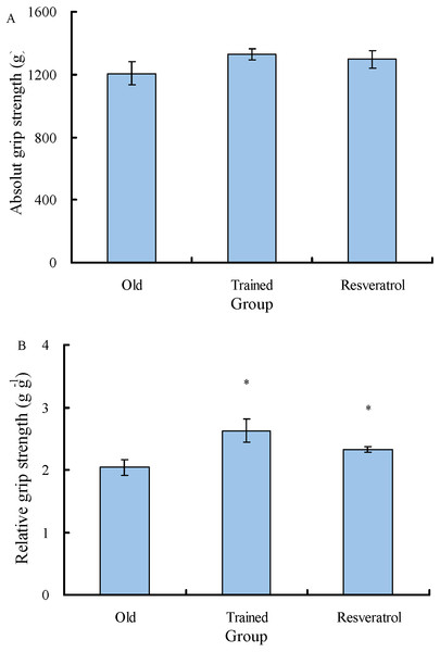 Comparisons of the absolute grip strength and relative grip strength between the control rats and the rats treated with exercise training and resveratrol feeding.
