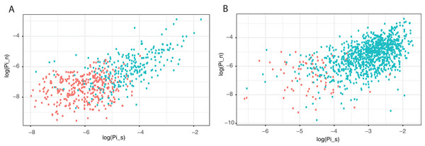 Correlation between non-synonymous and synonymous diversity across the genome.
