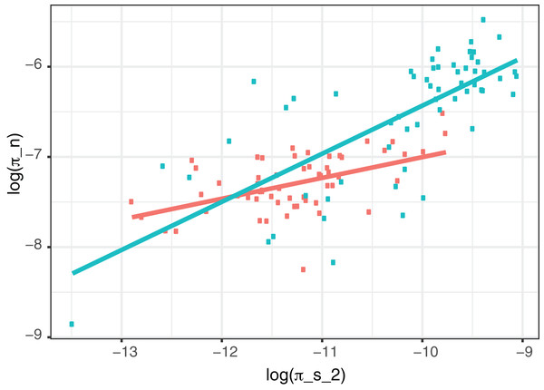 Correlation between non-synonymous and synonymous diversity excluding regions with evidence of hLGT.