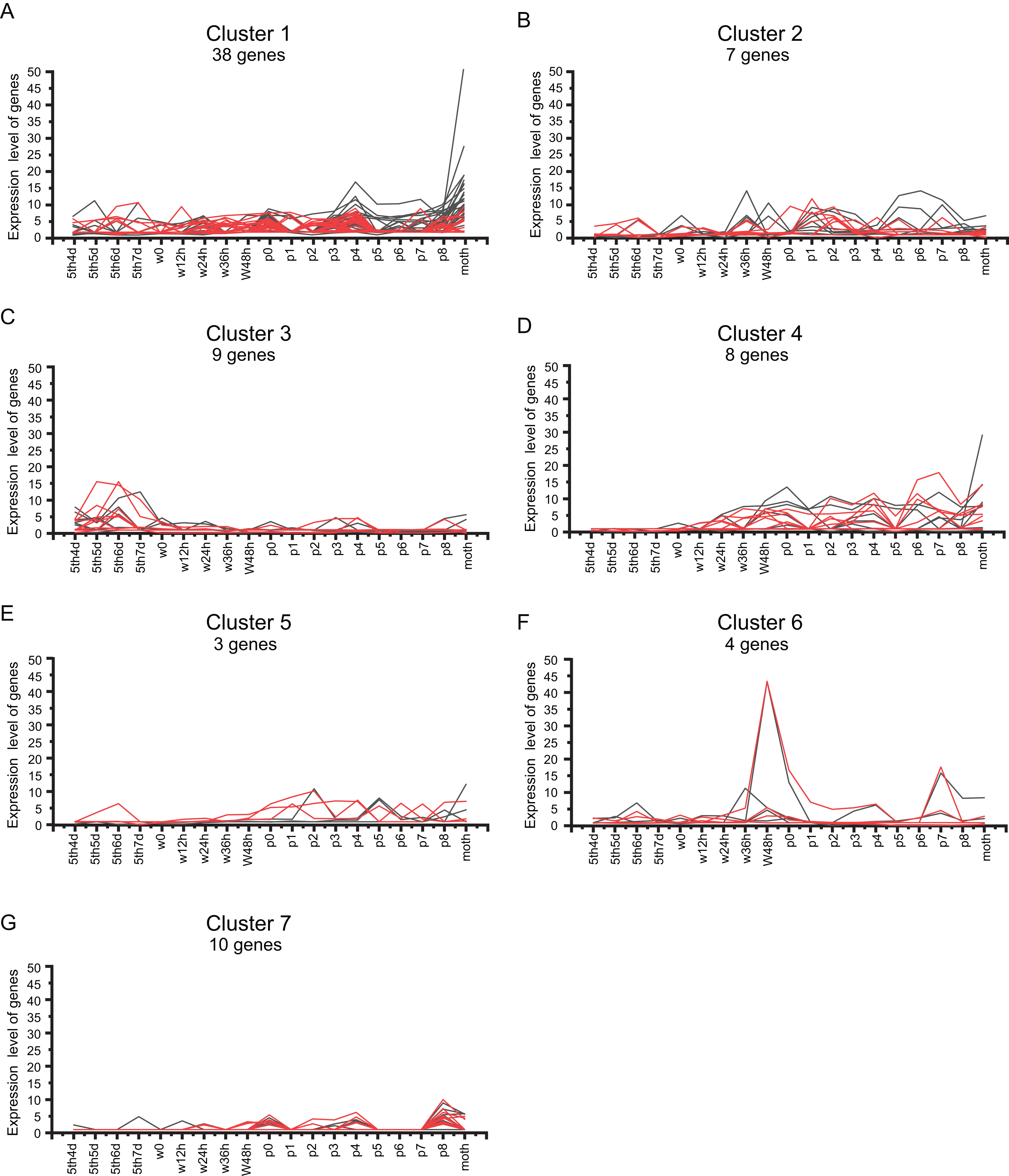 Genome-wide identification and expression profiling of the C2H2-type