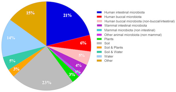 Distribution of bacterial serpin in ecological niches.