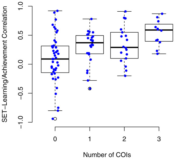SET/learning correlations by the total number of COIs identified for each study.