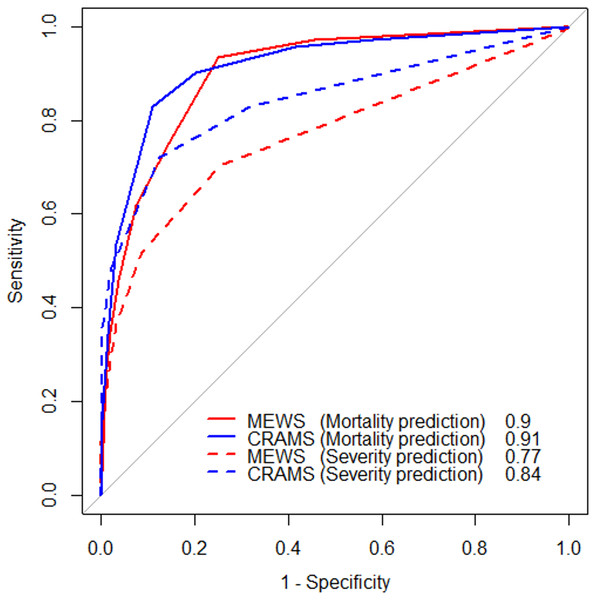 Receiver operating characteristic (ROC) curve of the study population.
