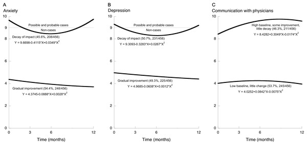 Trajectories of change after health education, showing two trajectory-defined groups for each of the three outcomes.