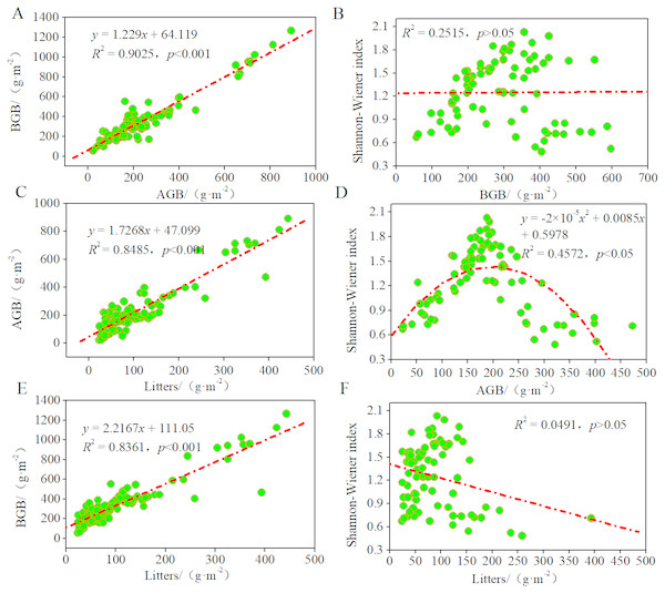 Relationships among litters, biomass and the Shannon–Wiener index of plant communities.