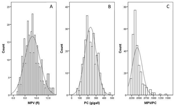 The histograms of the MPV (A), PC (B) and MPV/PC ratio (C).