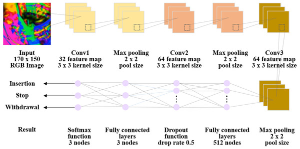 Overall architecture of the convolutional neural network (CNN) deep learning model.