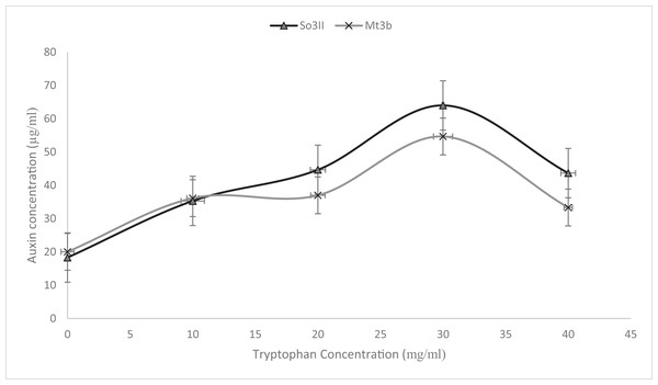 Effect of various concentrations of L-tryptophan on bacterial IAA biosynthesis.