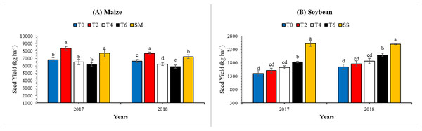 Variations in the seed yield of maize (A) and soybean (B) as affected by leaf excising treatments during 2017 to 2018 growing season.