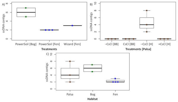 Recovery of ssDNA viruses across habitats and methods.