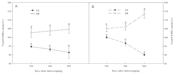 Total fatty acid methyl esters (FAMEs), (moles%) in the bulk (A) and rhizosphere (B) soils of cucumber under intercropping and monocropping systems on different sampling dates.