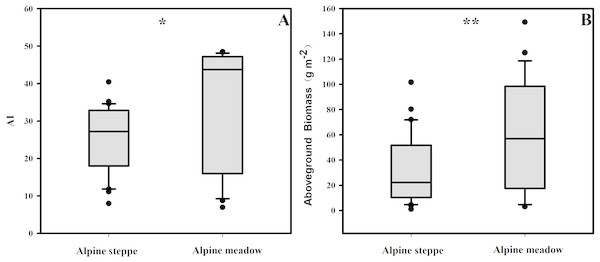 The variances of AI (A) and aboveground biomass (B) in alpine steppe and meadow, respectively.