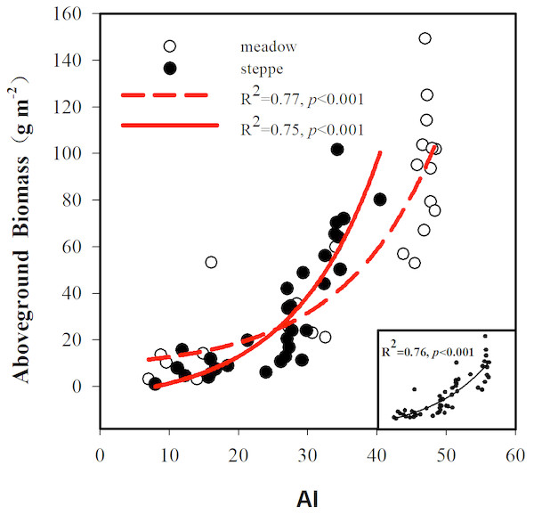 Relationships between aboveground biomass and the aridity index (AI).