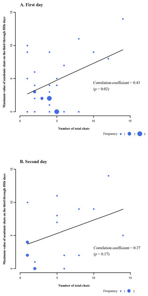 Scatter plots of maximum value of academic chats on the third through fifth days by the number of total chats on the first or second day.