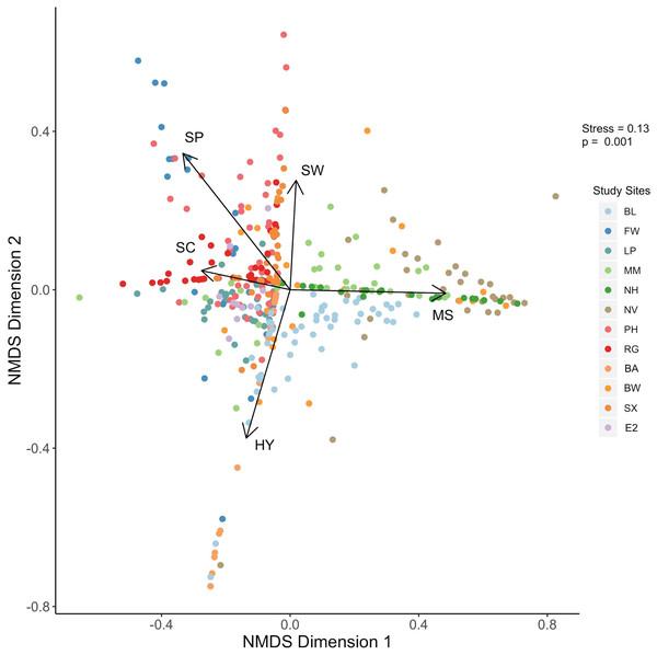 NMDS plot.