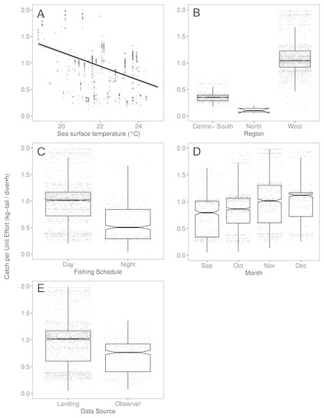 The effect of several variables on Catch per Unit Effort (CPUE, kg-tail/diver h) of Panulirus gracilis, based on the GAMLSS model.
