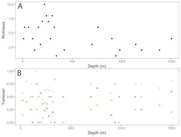 Invertebrate community patterns across depth.