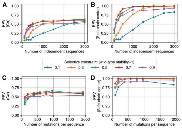Comparing simulation-derived evolutionary couplings to different contact definitions.