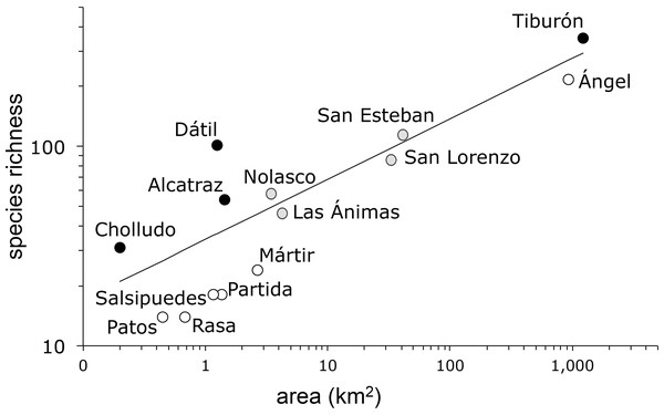 Plant species-area relationship for the Midriff Islands, Gulf of California, Mexico.
