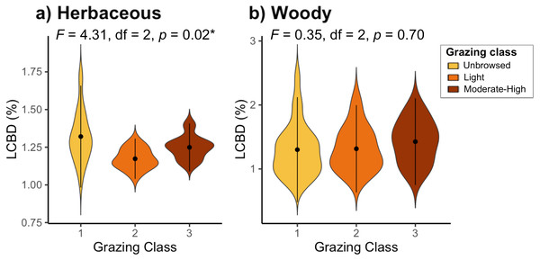 Local contributions to beta diversity (LCBD) of sites grouped by grazing class for (A) herbaceous and (B) woody plant communities on Jebel Ichkeul.