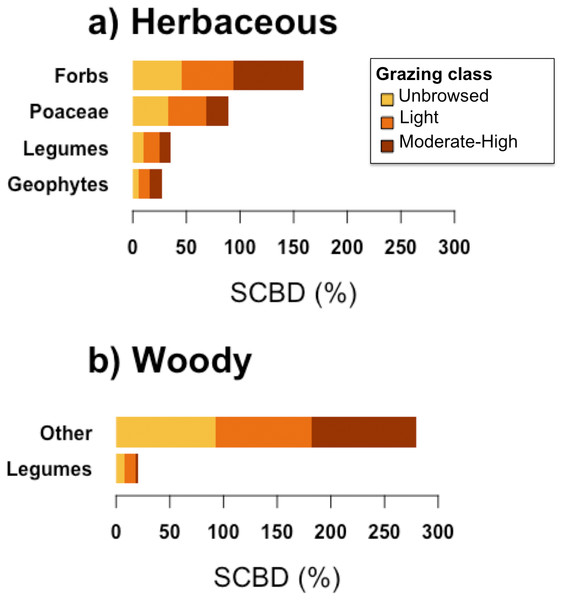 Species contributions to beta diversity (SCBD) of each functional group, in sites of each grazing class, for (A) herbaceous and (B) woody plant communities.