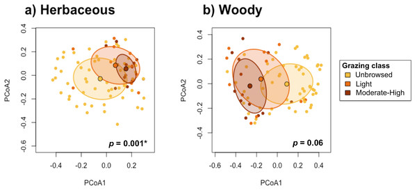 Test for homogeneity of multivariate dispersions between grazing classes for (A) herbaceous and (B) woody species.
