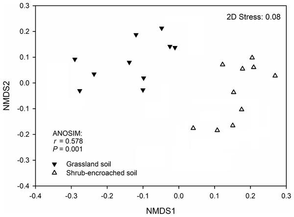 Non-metric multidimensional scaling (NMDS) plot.