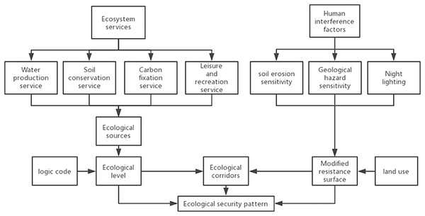 Overview of the construction of ecological security pattern.