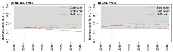 Biomass ratio of trophic level 4 and higher over trophic level 3 from Chatham Rise Atlantis model simulations with recruitment steepness set at 0.5 for myctophids, no cap on recruitment (A), recruitment capped at R0 (B), and three catch scenarios: (1) Zero catch; (2) Status quo catch; (3) Half catch, for the 2010–2016 hindcast period and 2016–2046 projection period.