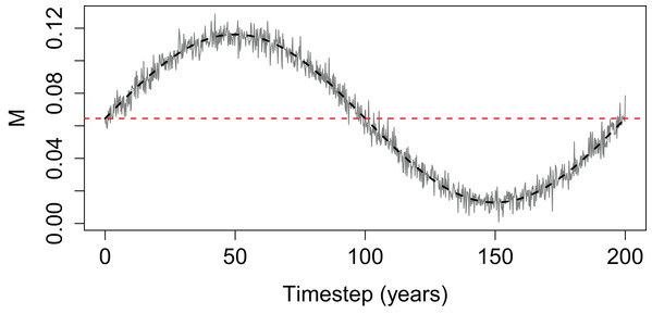 Time-varying mortality (M) used for simple population model.