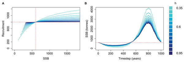 Beverton–Holt spawning stock recruitment curves (A) and resulting biomass trajectories (B) from a simple population model using different steepness, h, ranging from 0.35 to 0.95 and time-varying mortality as in Fig. 2.