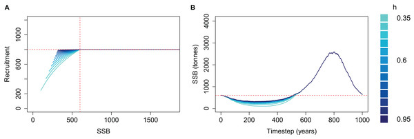 Beverton–Holt spawning stock recruitment curves with recruitment capped at R0 (A) and resulting biomass trajectories (B) from a simple population model using different steepness, h, ranging from 0.35 to 0.95 and time-varying mortality as in Fig. 2.
