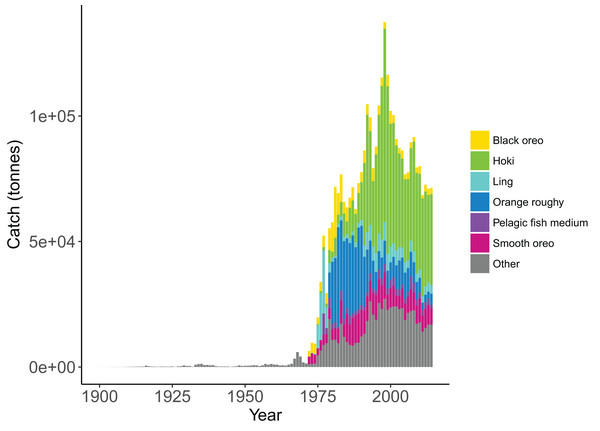 Historical catches from 1900 to 2014 with top six species groups based on total catch coloured separately (McGregor et al., 2019).