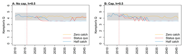 Kempton's Q calculated from Chatham Rise Atlantis model simulations with recruitment steepness set at 0.5 for myctophids, no cap on recruitment (A), recruitment capped at R0 (B), and three catch scenarios: (1) Zero catch; (2) Status quo catch; (3) Half catch, for the 2010–2016 hindcast period and 2016–2046 projection period.