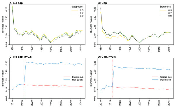 Biomass of age-structured species groups over catch calculated from Chatham Rise Atlantis model simulations with no cap on recruitment (A, C), recruitment capped at R0 (B, D), recruitment steepness values h ∈ (0.5, 0.7, 0.9) for the 1970–2016 hindcast period (B, D) and h set at 0.9 for myctophids, with three catch scenarios: (1) Zero catch; (2) Status quo catch; (3) Half catch, for the 2016–2046 projection period (C, D).