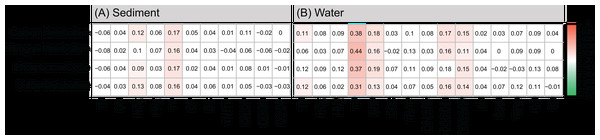 Mantel tests between major functions and nutrient variables of (A) sediment and (B) water based on Spearman correlation.