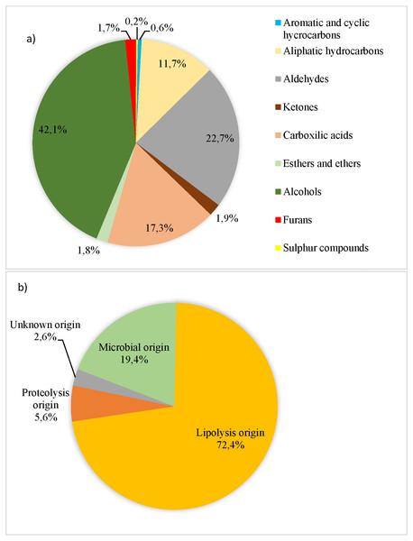 Volatile compounds (AU × 104/total volatile compound AU × 104) recorded in organic pork quantified and grouped according to their chemical families (A) and their origin (B) to Dainty, Edwards & Hibbard (1985), Roger, Degas & Gripon (1988), Ruiz et al. (1999), Meynier et al. (1999), Carrapiso et al. (2002), Arnoldi (2003), Liu (2003), Machiels et al. (2003), Raes et al. (2003), Martín et al. (2006), Ramírez & Cava (2007), Calkins & Hodgen (2007), Narváez-Rivas, Gallardo & León-Camacho (2012), Fonseca et al. (2015) and Rivas, Gallardo & Camacho (2016).