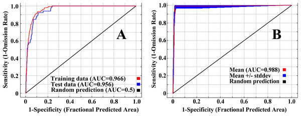 ROC curve and AUC values for the initial model (A) and the final model (B).