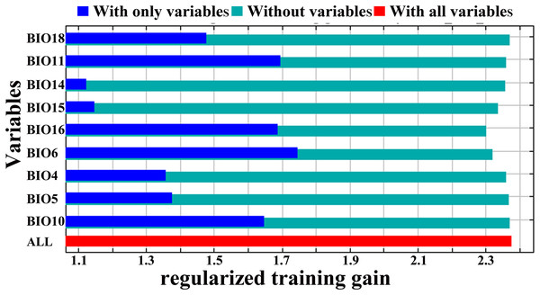 Jackknife test for variable importance in the D. citri suitability distribution: values shown are averages over 10 replicate runs.