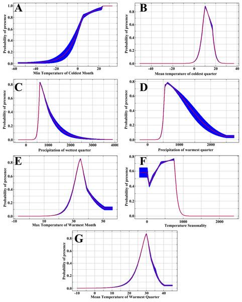 Response curves of environmental variables in the MaxEnt models: (A) BIO6; (B) BIO11; (C) BIO16; (D) BIO18; (E) BIO5; (F) BIO4; (G) BIO10.