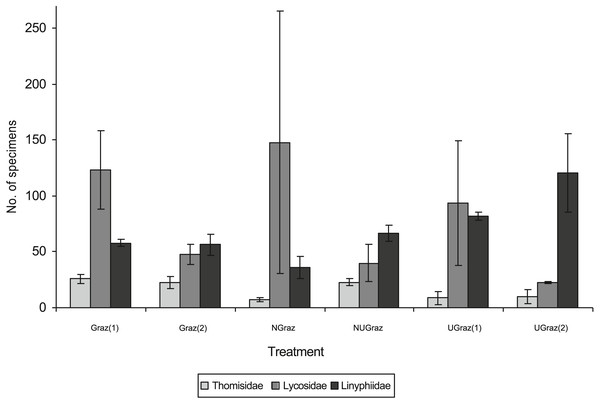 Pooled family level abundances of spider individuals of the three most abundant spider families in different treatments (mean number of individuals per trapping line ± SD).
