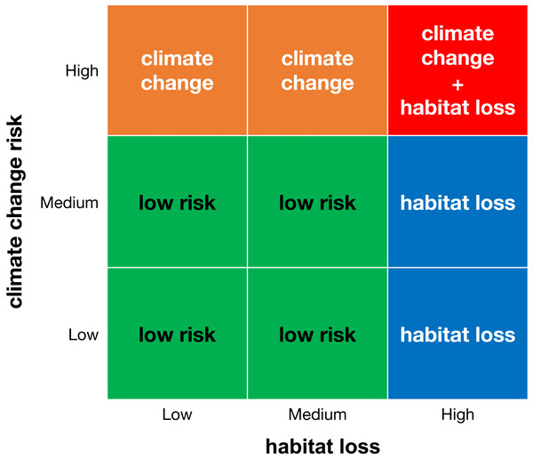 Classification matrix of extinction risk for areas with microendemics and their seed plant endemic species.