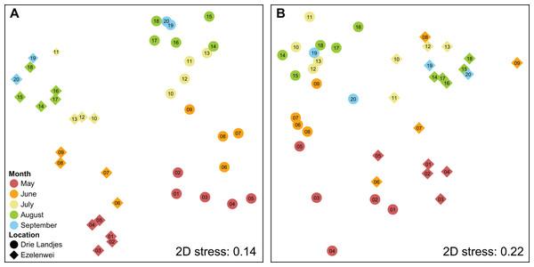 NMDS plots representing the dissimilarities between sampling sites.