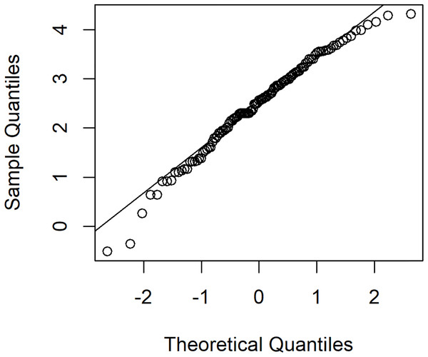 The normal Q–Q plot of log-transformed for positive rainfall data in July 2015 for national parks in Nan province, Thailand.