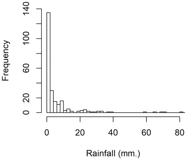 The density of rainfall data in August 2018 from eight precipitation stations in Nan province, Thailand.