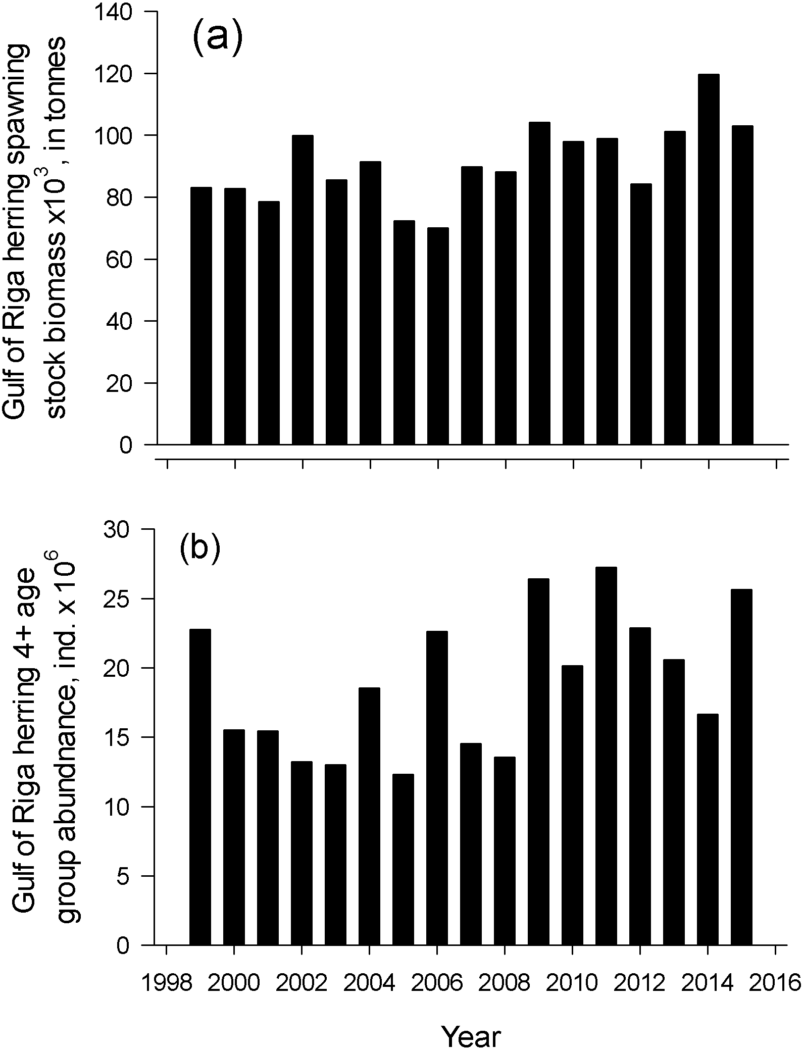 Thermal conditions and age structure determine the spawning