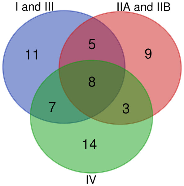 Venn diagram of conserved T3Es among the different phylogenetic clades of strains.