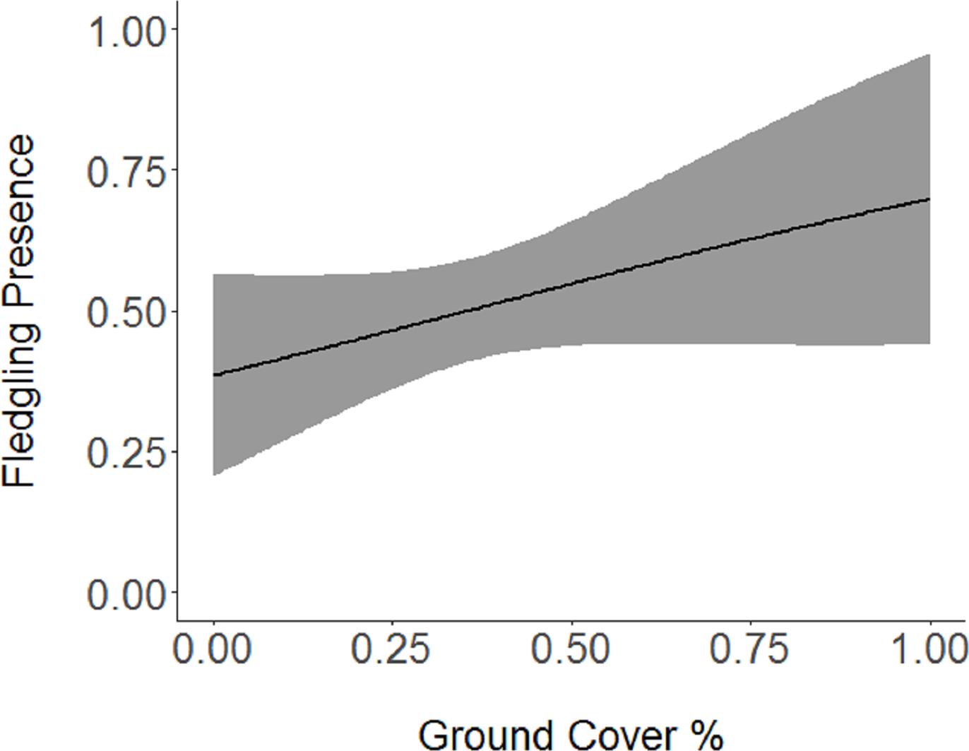 Post-fledging habitat use in a declining songbird [PeerJ]
