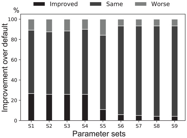 A binning performance comparison between the default parameter set of MetaBAT 2 against several common best parameter sets found by the genetic algorithm.