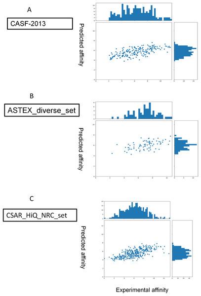 Predictions for three extra validation sets (A, CASF-2013; B, astex_diverse_set; C, CSAR_HiQ_NRC_set).